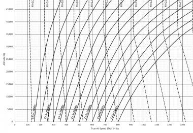 Atmosphère Standard et Mécanique du Vol